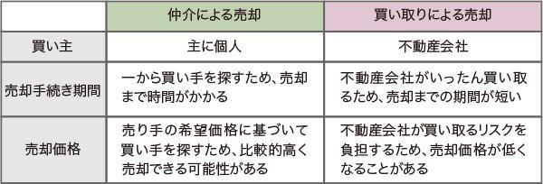 仲介買取特徴.jpg
